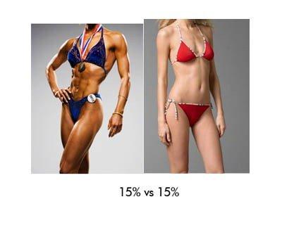 """Képtalálat a következőre: """"skinny fat vs fit"""""""